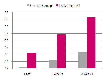Lady Prelox Peri-menopausal study results