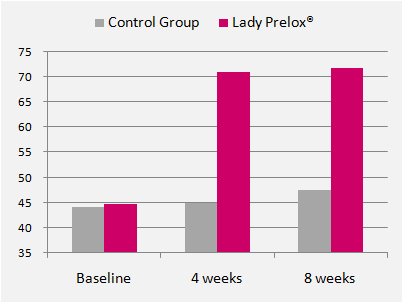 Lady Prelox vs. Control Group
