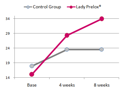 Lady Prelox pre-menopausal study results